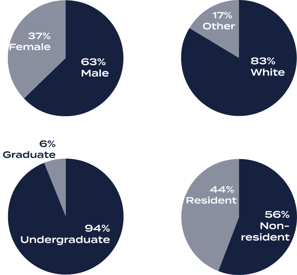 Pie chart showing demographics of student enrollment: 63% male, 83% white, 94% undergraduate, 56% nonresident